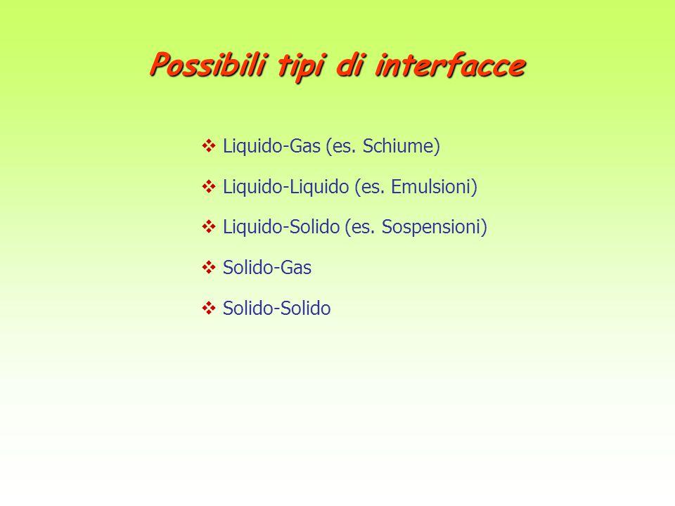 Possibili tipi di interfacce  Liquido-Gas (es. Schiume)  Liquido-Liquido (es. Emulsioni)  Liquido-Solido (es. Sospensioni)  Solido-Gas  Solido-So