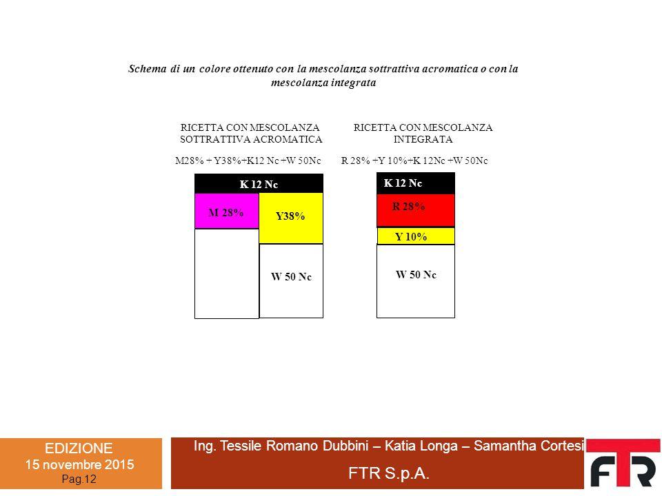 EDIZIONE 15 novembre 2015 Pag.12 Ing. Tessile Romano Dubbini – Katia Longa – Samantha Cortesi FTR S.p.A. Schema di un colore ottenuto con la mescolanz