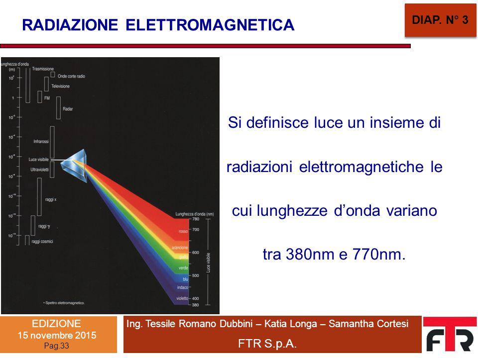 Si definisce luce un insieme di radiazioni elettromagnetiche le cui lunghezze d'onda variano tra 380nm e 770nm. RADIAZIONE ELETTROMAGNETICA DIAP. N° 3
