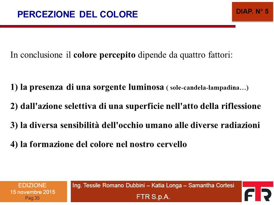In conclusione il colore percepito dipende da quattro fattori: 1) la presenza di una sorgente luminosa ( sole-candela-lampadina…) 2) dall'azione selet