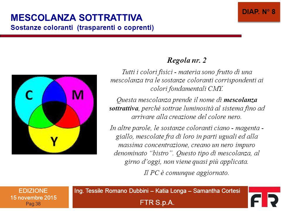 MESCOLANZA SOTTRATTIVA Sostanze coloranti (trasparenti o coprenti) Regola nr. 2 Tutti i colori fisici - materia sono frutto di una mescolanza tra le s