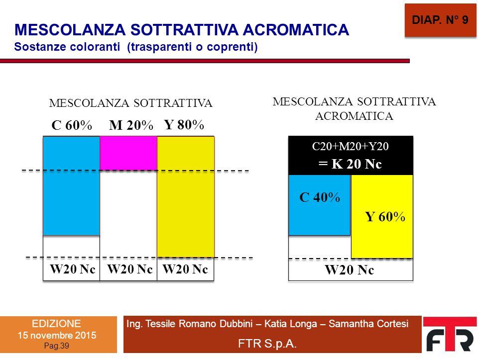 MESCOLANZA SOTTRATTIVA ACROMATICA Sostanze coloranti (trasparenti o coprenti) MESCOLANZA SOTTRATTIVA ACROMATICA MESCOLANZA SOTTRATTIVA C 60% M 20% Y 8