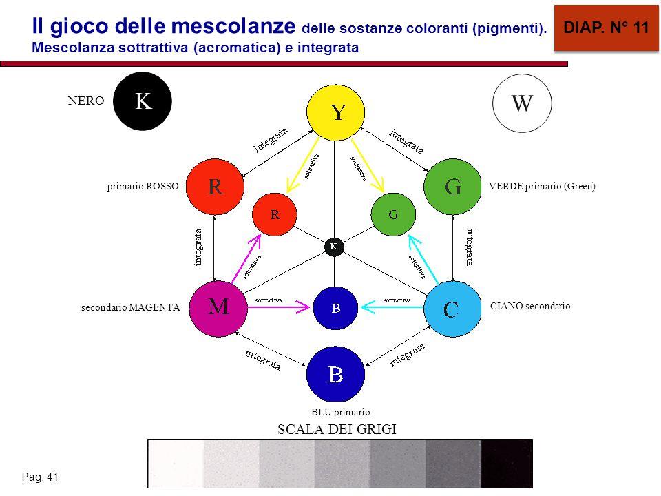 Il gioco delle mescolanze delle sostanze coloranti (pigmenti). Mescolanza sottrattiva (acromatica) e integrata DIAP. N° 11 NERO BLU primario CIANO sec
