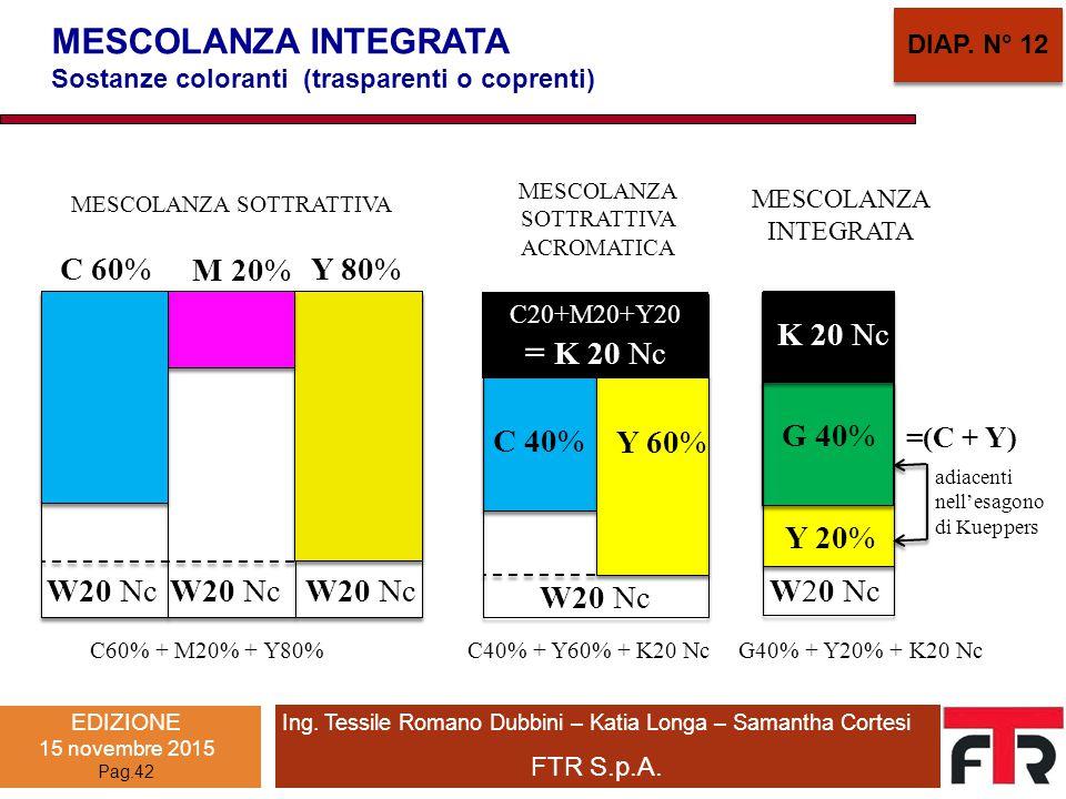 MESCOLANZA INTEGRATA Sostanze coloranti (trasparenti o coprenti) MESCOLANZA SOTTRATTIVA ACROMATICA C20+M20+Y20 = K 20 Nc C 40% Y 60% C40% + Y60% + K20