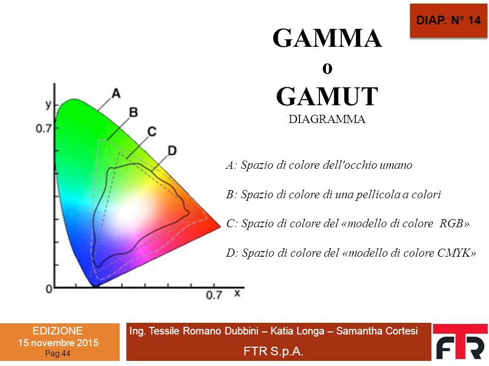 Ing. Tessile Romano Dubbini – Katia Longa – Samantha Cortesi FTR S.p.A. EDIZIONE 15 novembre 2015 Pag.44 A: Spazio di colore dell'occhio umano B: Spaz
