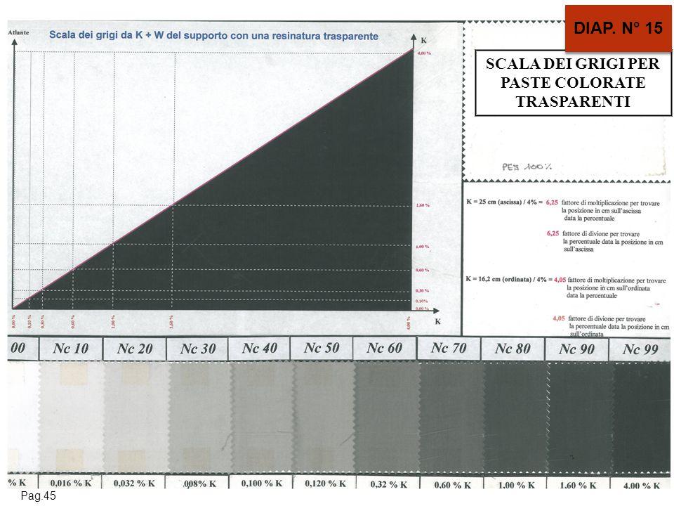 SCALA DEI GRIGI PER PASTE COLORATE TRASPARENTI DIAP. N° 15 Pag.45