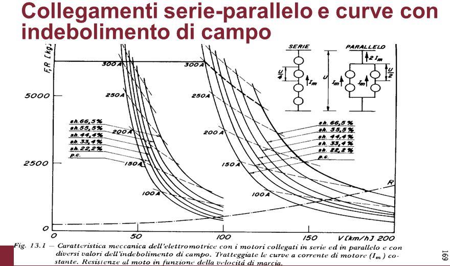 Collegamenti serie-parallelo e curve con indebolimento di campo