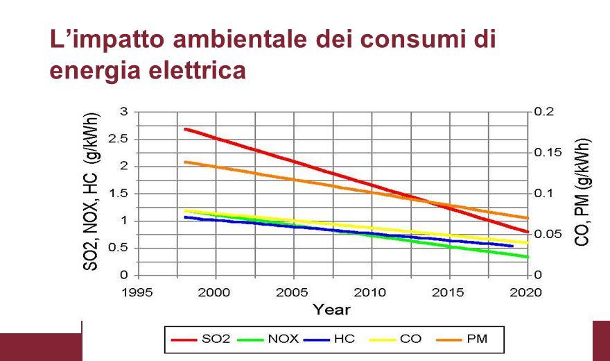 L'impatto ambientale dei consumi di energia elettrica