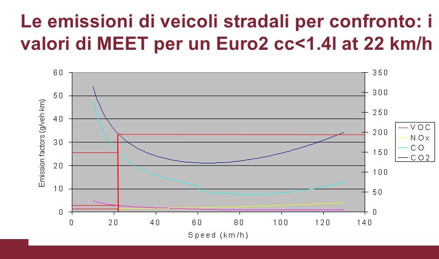 Le emissioni di veicoli stradali per confronto: i valori di MEET per un Euro2 cc<1.4l at 22 km/h CO 2 = 196; CO = 26; VOC = 2.8; NO x = 1.5 g/veh·km
