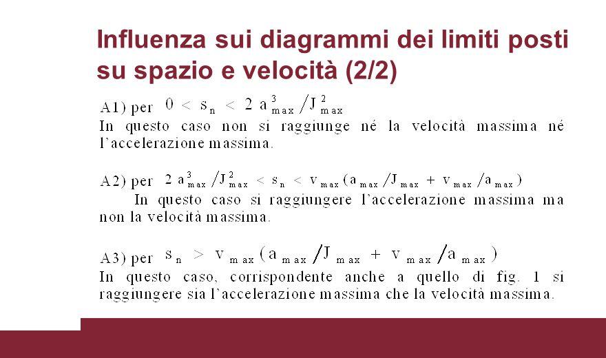 Influenza sui diagrammi dei limiti posti su spazio e velocità (2/2)
