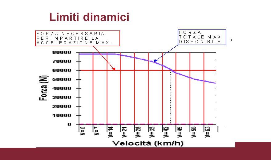 Diagramma di flusso del modello di calcolo