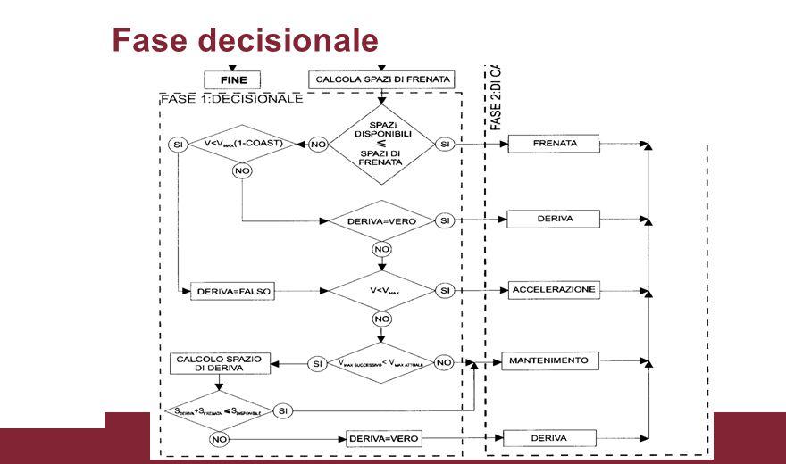 Il calcolo dei consumi al pantografo Determinazione della potenza necessaria al moto dal diagramma di marcia Uguaglianza tra potenza erogata e potenza necessaria a meno del rendimento del motore e della trasmissione