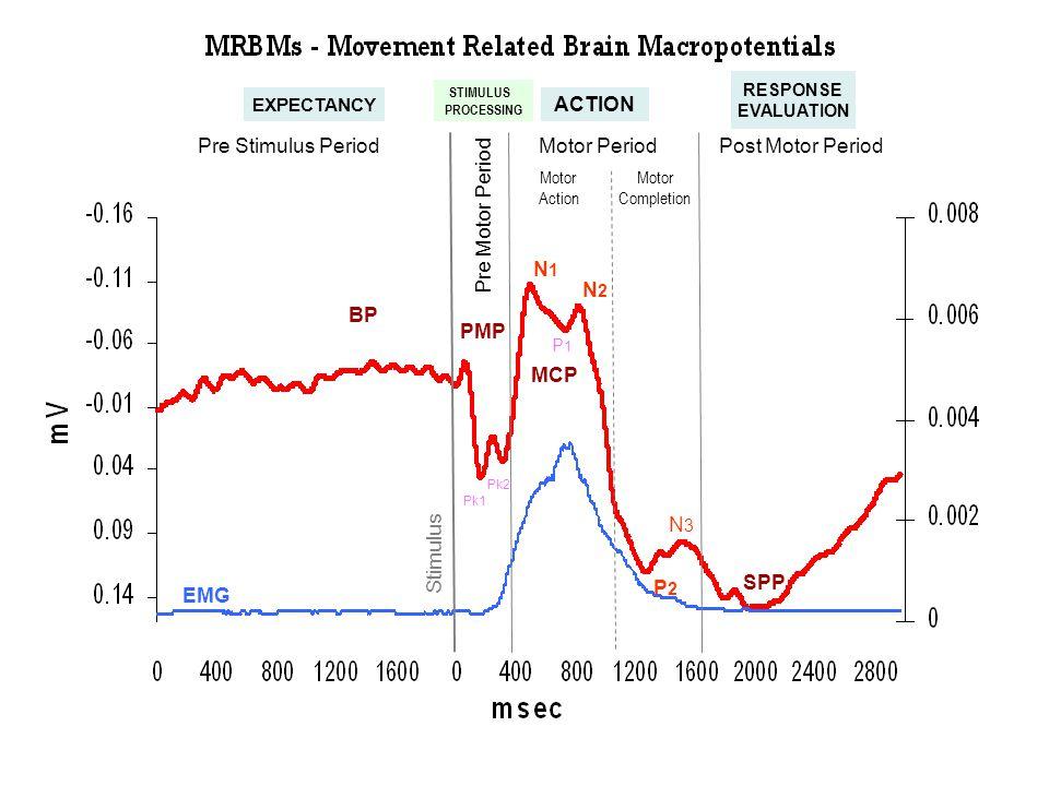 Pre Stimulus Period Pre Motor Period Motor PeriodPost Motor Period EMG BP PMP MCP N0 P1P1 N2N2 Pk1 P2P2 N3N3 SPP Pk2 Motor Action Motor Completion N1N