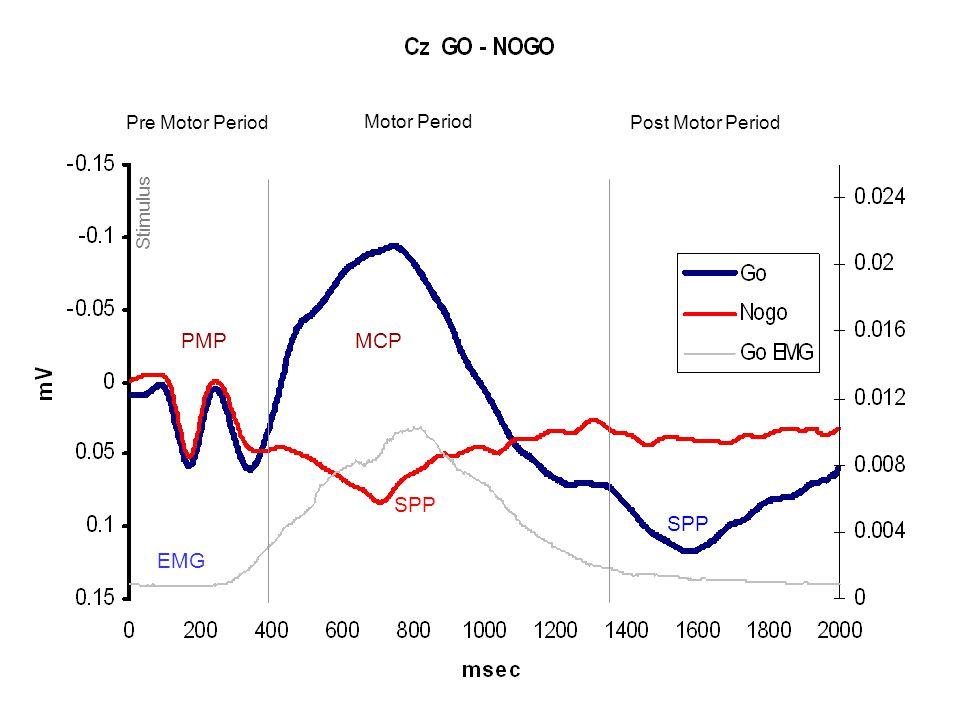 Stimulus Pre Motor Period Motor Period PMPMCP Post Motor Period EMG SPP