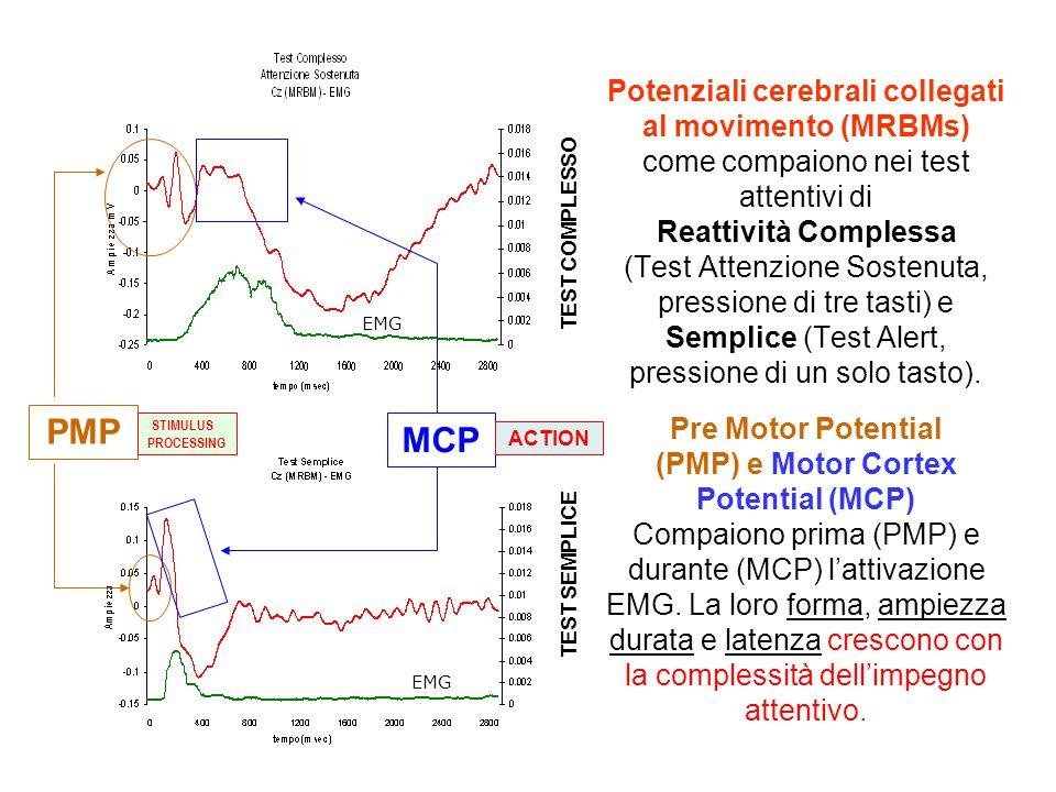 Potenziali cerebrali collegati al movimento (MRBMs) come compaiono nei test attentivi di Reattività Complessa (Test Attenzione Sostenuta, pressione di