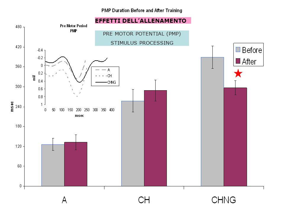 PRE MOTOR POTENTIAL (PMP) STIMULUS PROCESSING EFFETTI DELL'ALLENAMENTO