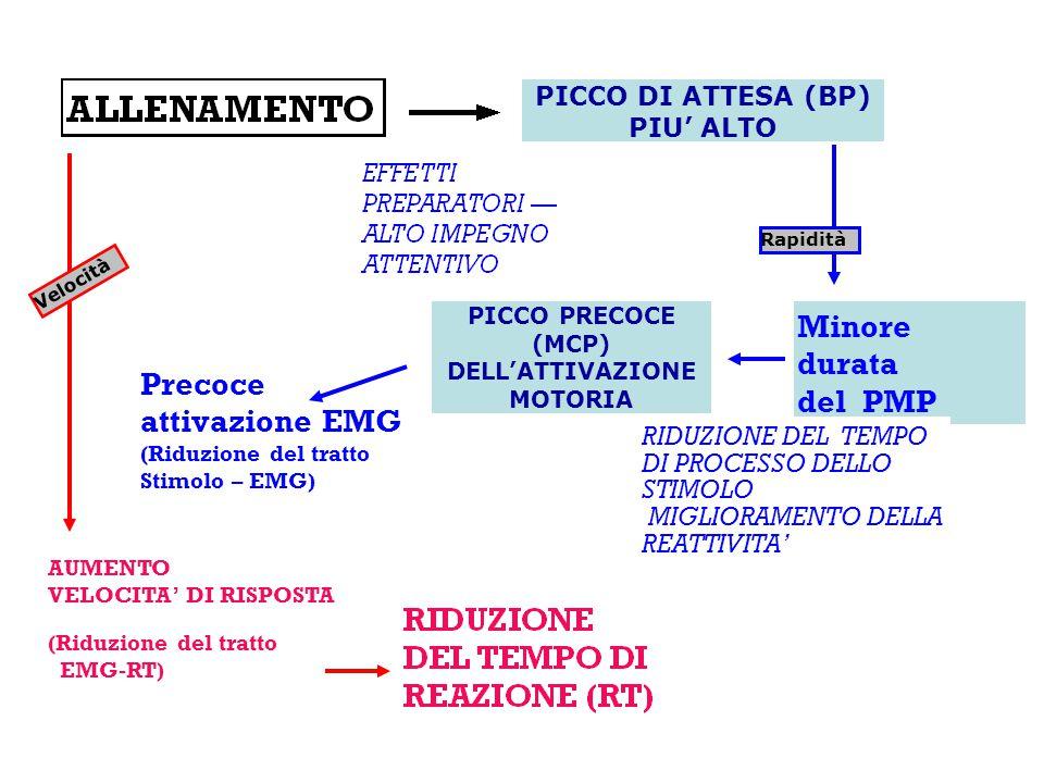 Minore durata del PMP Precoce attivazione EMG (Riduzione del tratto Stimolo – EMG) RIDUZIONE DEL TEMPO DI PROCESSO DELLO STIMOLO MIGLIORAMENTO DELLA R