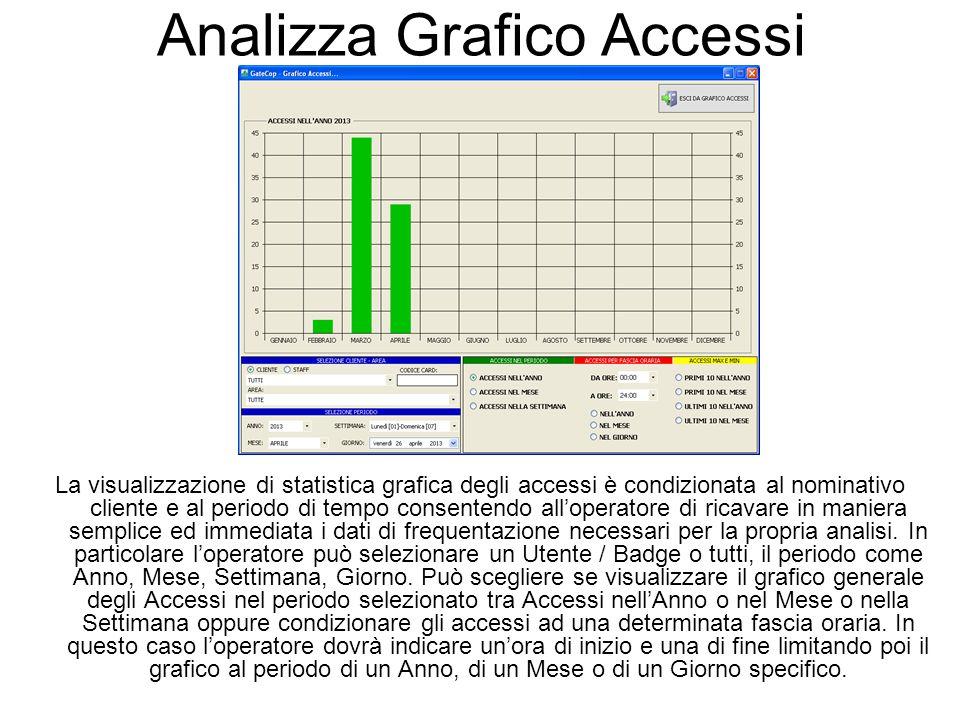 Analizza Grafico Accessi La visualizzazione di statistica grafica degli accessi è condizionata al nominativo cliente e al periodo di tempo consentendo all'operatore di ricavare in maniera semplice ed immediata i dati di frequentazione necessari per la propria analisi.