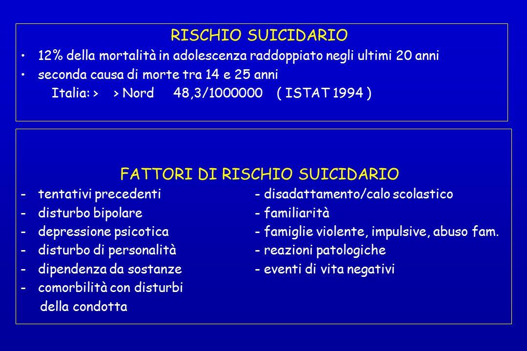 RISCHIO SUICIDARIO 12% della mortalità in adolescenza raddoppiato negli ultimi 20 anni seconda causa di morte tra 14 e 25 anni Italia: > > Nord 48,3/1
