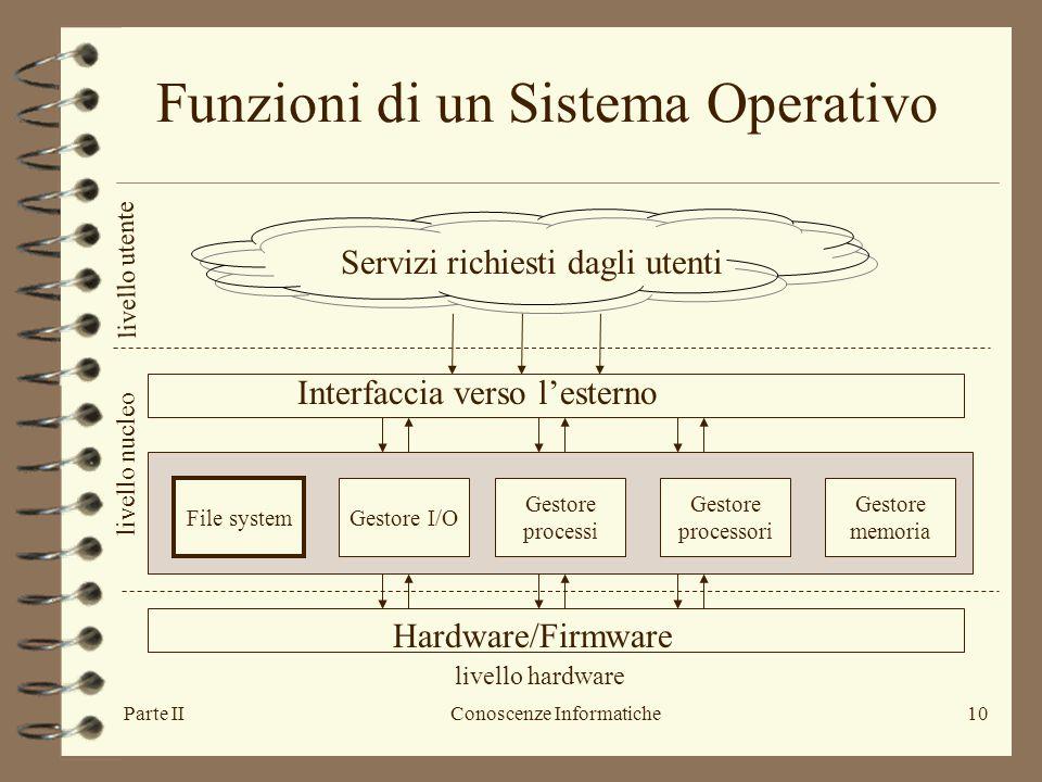 Parte IIConoscenze Informatiche10 Servizi richiesti dagli utenti Hardware/Firmware Interfaccia verso l'esterno File system Gestore I/O Gestore process