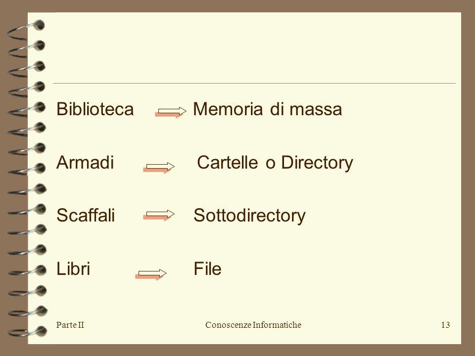 Parte IIConoscenze Informatiche13 Biblioteca Memoria di massa Armadi Cartelle o Directory Scaffali Sottodirectory Libri File