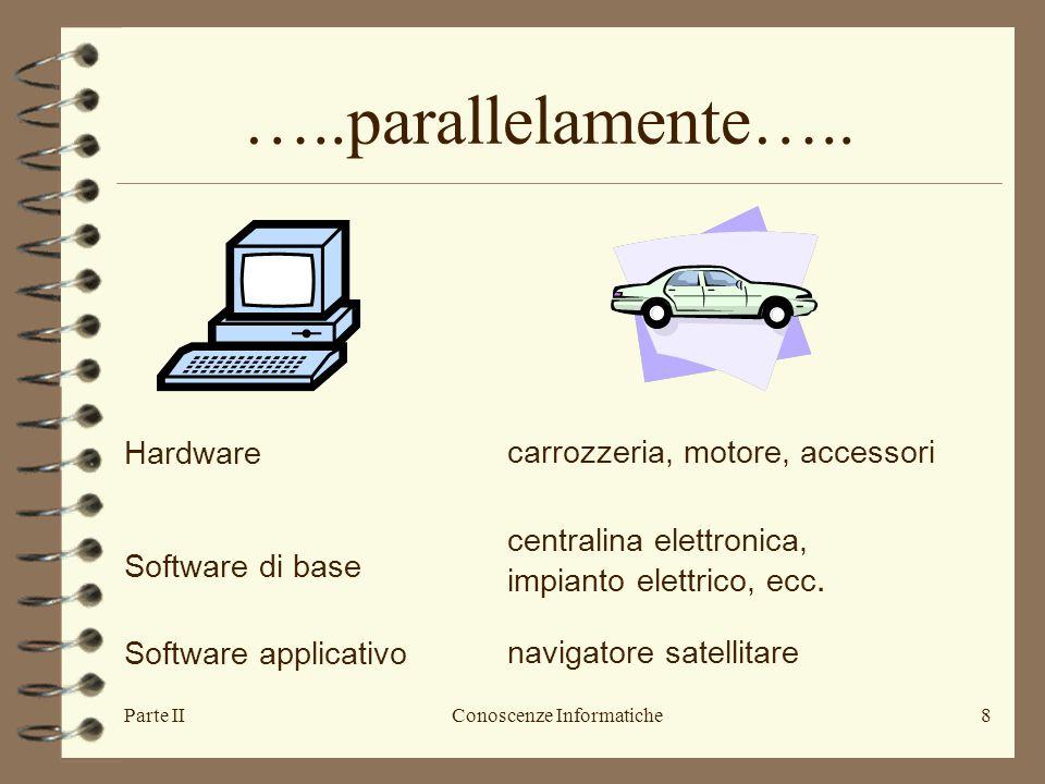 Parte IIConoscenze Informatiche8 Hardwarecarrozzeria, motore, accessori Software di base centralina elettronica, impianto elettrico, ecc. Software app