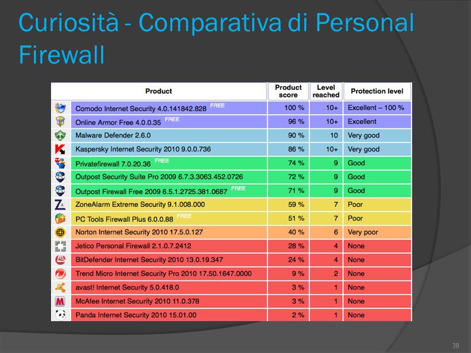 Curiosità - Comparativa di Personal Firewall 38