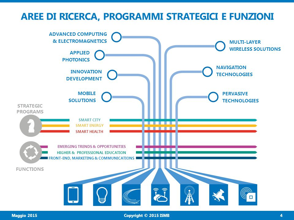 Maggio 2015 4 Copyright © 2015 ISMB AREE DI RICERCA, PROGRAMMI STRATEGICI E FUNZIONI ADVANCED COMPUTING & ELECTROMAGNETICS APPLIED PHOTONICS INNOVATION DEVELOPMENT MOBILE SOLUTIONS MULTI-LAYER WIRELESS SOLUTIONS NAVIGATION TECHNOLOGIES PERVASIVE TECHNOLOGIES STRATEGIC PROGRAMS SMART CITY SMART ENERGY SMART HEALTH FUNCTIONS EMERGING TRENDS & OPPORTUNITIES HIGHER & PROFESSIONAL EDUCATION FRONT-END, MARKETING & COMMUNICATIONS