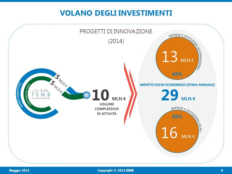 Maggio 2015 6 Copyright © 2015 ISMB VOLANO DEGLI INVESTIMENTI 10 MLN € 13 MLN € 5 MLN € 16 MLN € 29 MLN € PROGETTI DI INNOVAZIONE (2014) 45% 55%