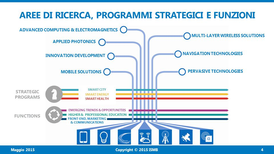 Copyright © 2015 ISMB 4 Maggio 2015 AREE DI RICERCA, PROGRAMMI STRATEGICI E FUNZIONI APPLIED PHOTONICS INNOVATION DEVELOPMENT MOBILE SOLUTIONS MULTI-LAYER WIRELESS SOLUTIONS STRATEGIC PROGRAMS FUNCTIONS SMART CITY SMART ENERGY SMART HEALTH EMERGING TRENDS & OPPORTUNITIES HIGHER & PROFESSIONAL EDUCATION FRONT-END, MARKETING & COMMUNICATIONS ADVANCED COMPUTING & ELECTROMAGNETICS NAVIGATION TECHNOLOGIES PERVASIVE TECHNOLOGIES