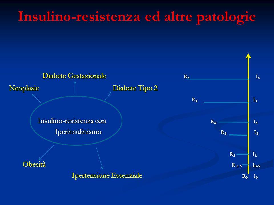 Diabete Gestazionale R ₅ I ₅ Diabete Gestazionale R ₅ I ₅ Neoplasie Diabete Tipo 2 R ₄ I ₄ R ₄ I ₄ Insulino-resistenza con R ₃ I ₃ Insulino-resistenza