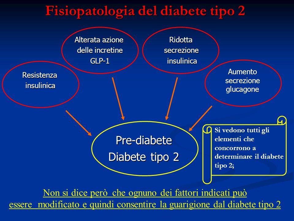 Fisiopatologia del diabete tipo 2 Resistenzainsulinica Alterata azione delle incretine GLP-1Ridottasecrezioneinsulinica Pre-diabete Diabete tipo 2 Aum