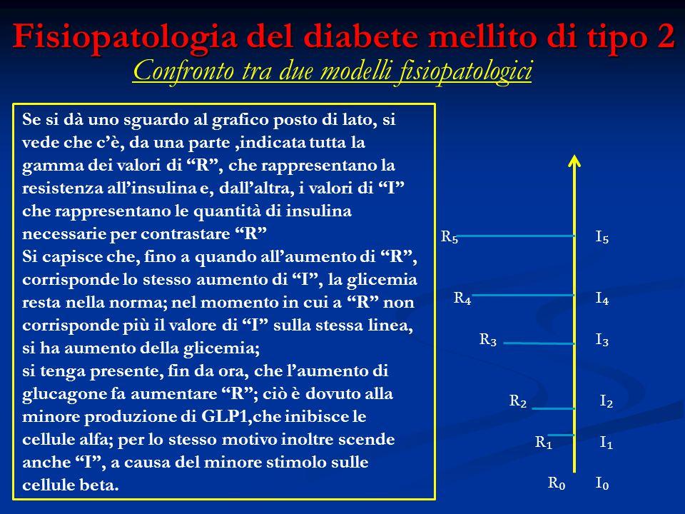 Fisiopatologia del diabete mellito di tipo 2 Confronto tra due modelli fisiopatologici R ₅ I ₅ R ₄ I ₄ R ₃ I ₃ R ₂ I ₂ R ₁ I ₁ R ₀ I ₀ Se si dà uno sg