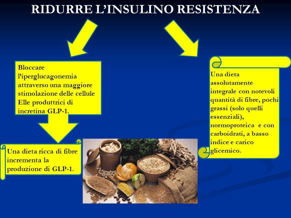 RIDURRE L'INSULINO RESISTENZA Una dieta ricca di fibre incrementa la produzione di GLP-1. Una dieta assolutamente integrale con notevoli quantità di f