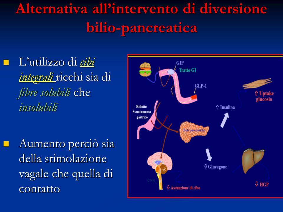 Alternativa all'intervento di diversione bilio-pancreatica L'utilizzo di cibi integrali ricchi sia di fibre solubili che insolubili L'utilizzo di cibi