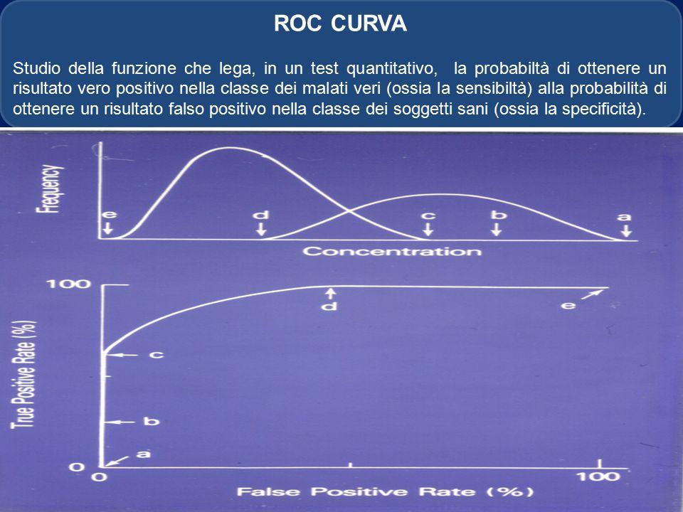 ROC CURVA Studio della funzione che lega, in un test quantitativo, la probabiltà di ottenere un risultato vero positivo nella classe dei malati veri (