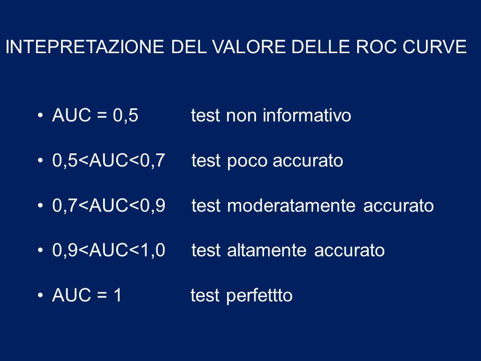 INTEPRETAZIONE DEL VALORE DELLE ROC CURVE AUC = 0,5 test non informativo 0,5<AUC<0,7 test poco accurato 0,7<AUC<0,9 test moderatamente accurato 0,9<AU