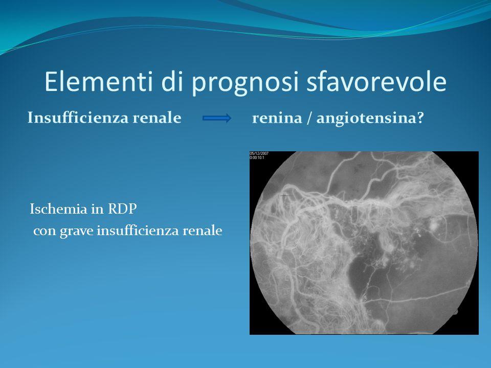 Elementi di prognosi sfavorevole Insufficienza renale renina / angiotensina? Ischemia in RDP con grave insufficienza renale