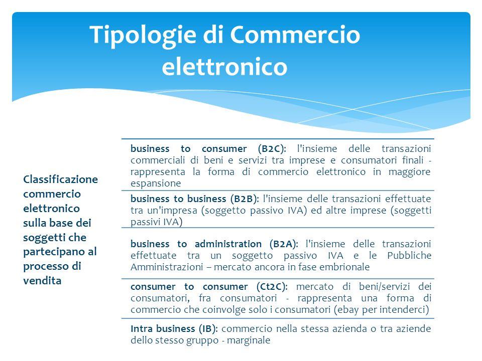 Classificazione commercio elettronico sulla base dei soggetti che partecipano al processo di vendita business to consumer (B 2 C): l'insieme delle tra