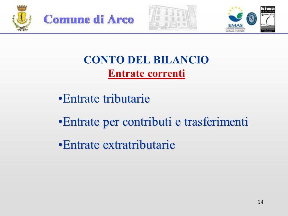14 CONTO DEL BILANCIO Entrate correnti tributarieEntrate tributarie Entrate per contributi e trasferimentiEntrate per contributi e trasferimenti Entrate extratributarieEntrate extratributarie