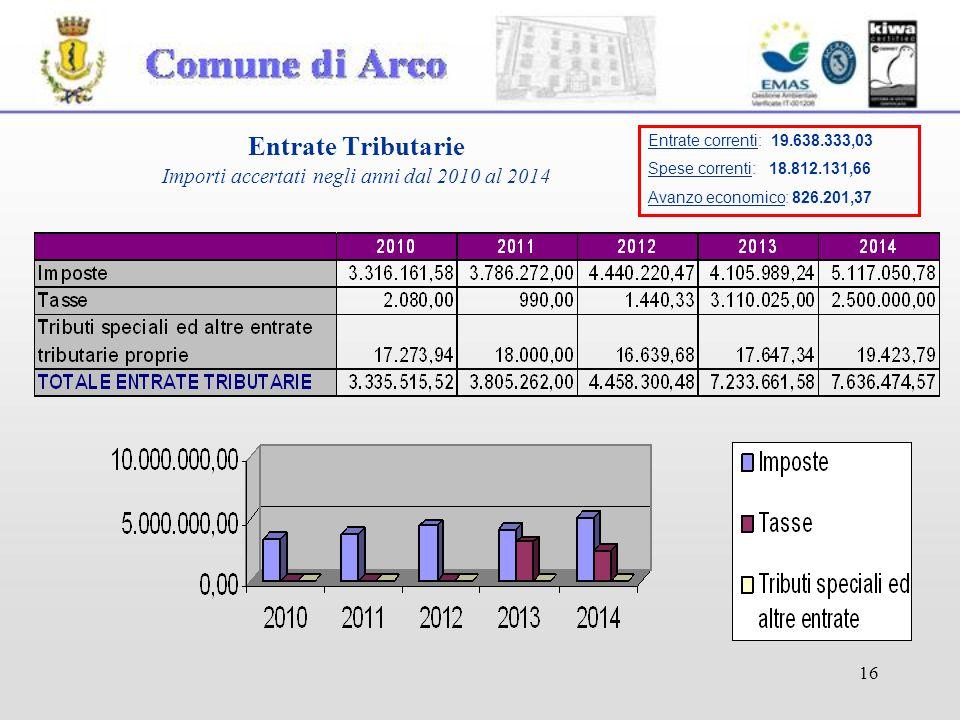 16 Entrate Tributarie Importi accertati negli anni dal 2010 al 2014 Entrate correnti: 19.638.333,03 Spese correnti: 18.812.131,66 Avanzo economico: 826.201,37
