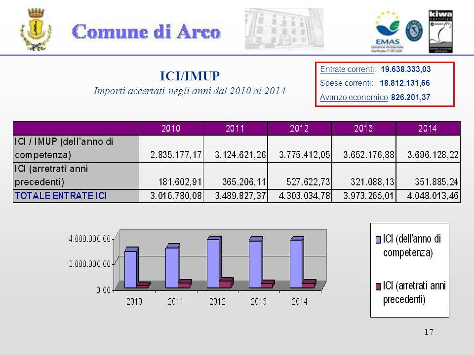 17 ICI/IMUP Importi accertati negli anni dal 2010 al 2014 Entrate correnti: 19.638.333,03 Spese correnti: 18.812.131,66 Avanzo economico: 826.201,37