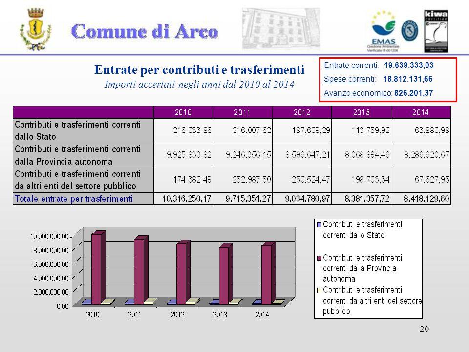 20 Entrate per contributi e trasferimenti Importi accertati negli anni dal 2010 al 2014 Entrate correnti: 19.638.333,03 Spese correnti: 18.812.131,66 Avanzo economico: 826.201,37