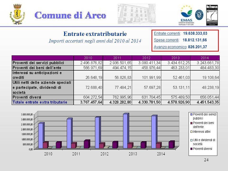24 Entrate extratributarie Importi accertati negli anni dal 2010 al 2014 Entrate correnti: 19.638.333,03 Spese correnti: 18.812.131,66 Avanzo economico: 826.201,37