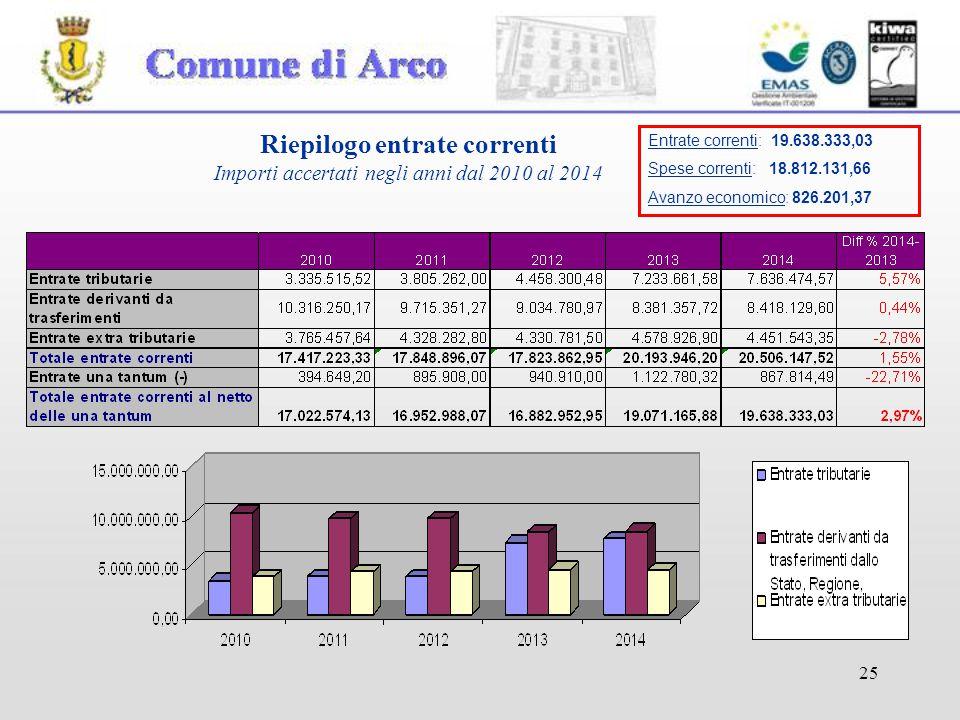 25 Riepilogo entrate correnti Importi accertati negli anni dal 2010 al 2014 Entrate correnti: 19.638.333,03 Spese correnti: 18.812.131,66 Avanzo economico: 826.201,37
