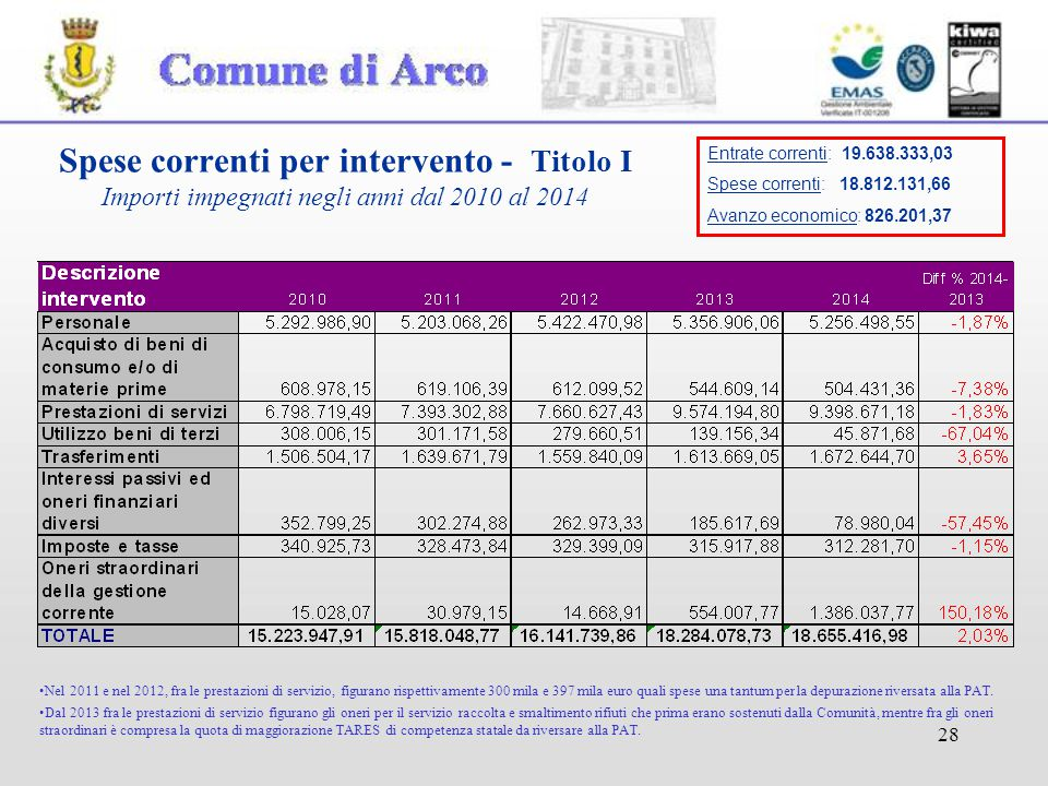 28 Spese correnti per intervento - Titolo I Importi impegnati negli anni dal 2010 al 2014 Nel 2011 e nel 2012, fra le prestazioni di servizio, figurano rispettivamente 300 mila e 397 mila euro quali spese una tantum per la depurazione riversata alla PAT.