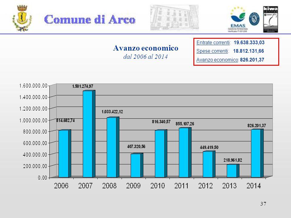 37 Avanzo economico dal 2006 al 2014 Entrate correnti: 19.638.333,03 Spese correnti: 18.812.131,66 Avanzo economico: 826.201,37