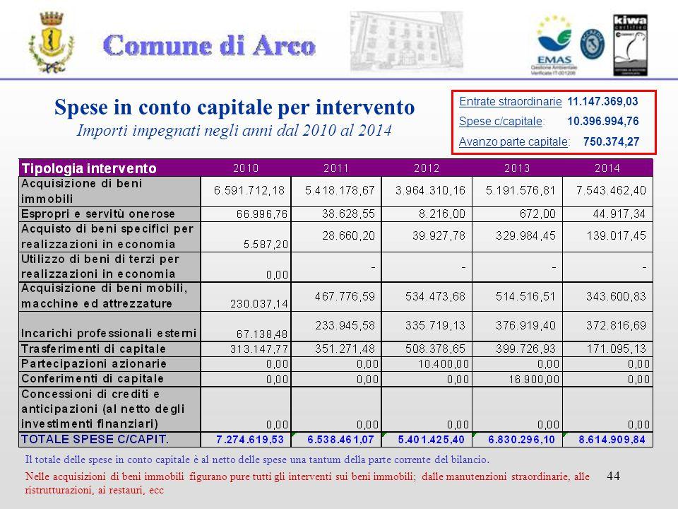 44 Spese in conto capitale per intervento Importi impegnati negli anni dal 2010 al 2014 Il totale delle spese in conto capitale è al netto delle spese una tantum della parte corrente del bilancio.