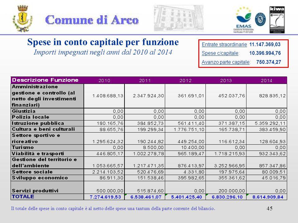45 Spese in conto capitale per funzione Importi impegnati negli anni dal 2010 al 2014 Il totale delle spese in conto capitale è al netto delle spese una tantum della parte corrente del bilancio.