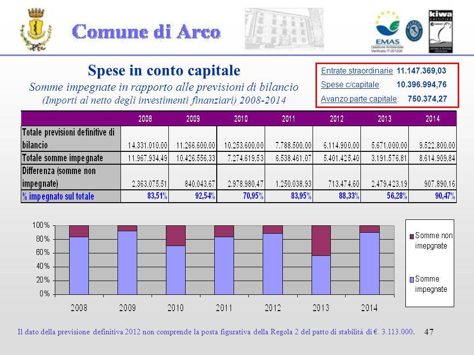 47 Spese in conto capitale Somme impegnate in rapporto alle previsioni di bilancio (Importi al netto degli investimenti finanziari) 2008-2014 Il dato della previsione definitiva 2012 non comprende la posta figurativa della Regola 2 del patto di stabilità di €.